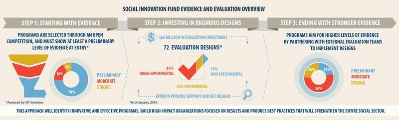 evidence-based social innovation