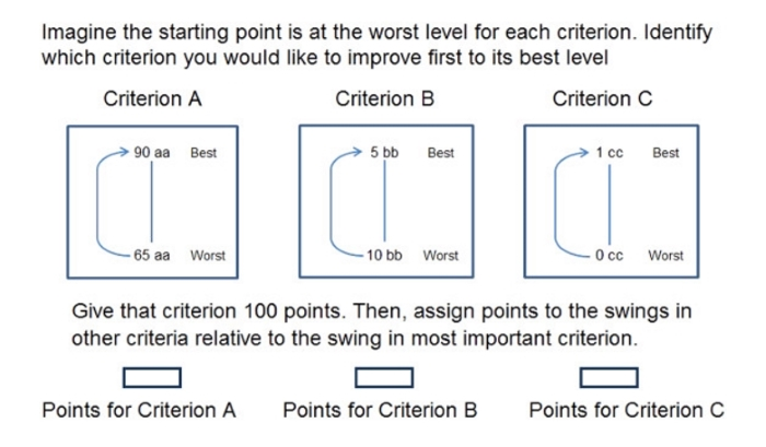 multicritera decision analysis