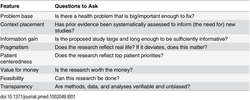 health evidence ioannidis research