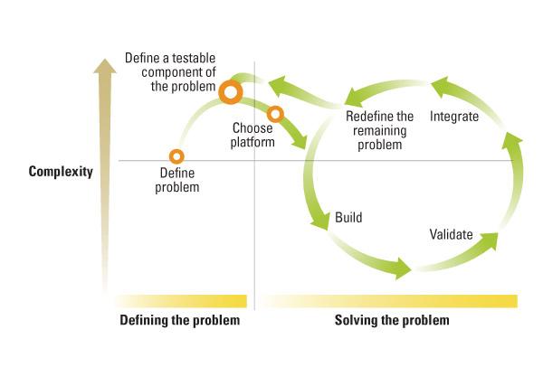 open innovation DATA FOR DECIDING