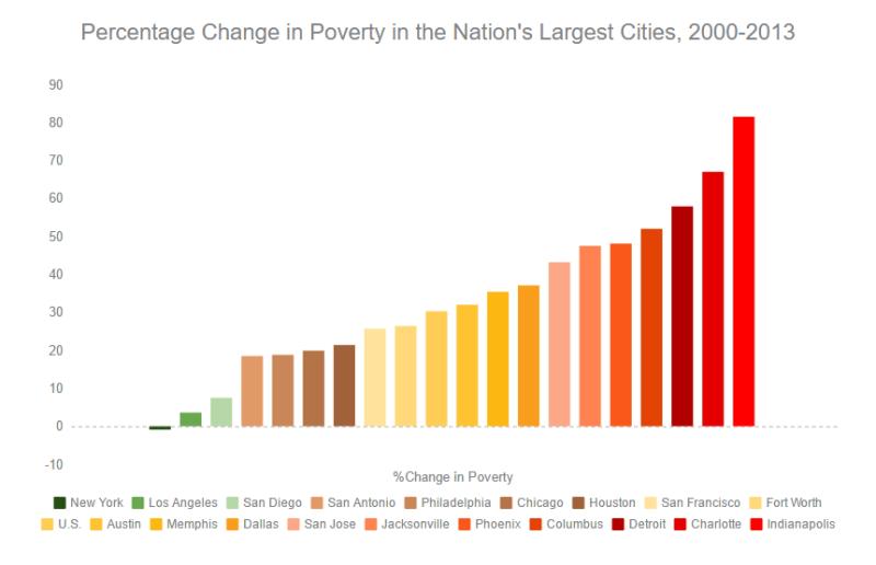 poverty evidence usa public policy social program DATA FOR DECIDING