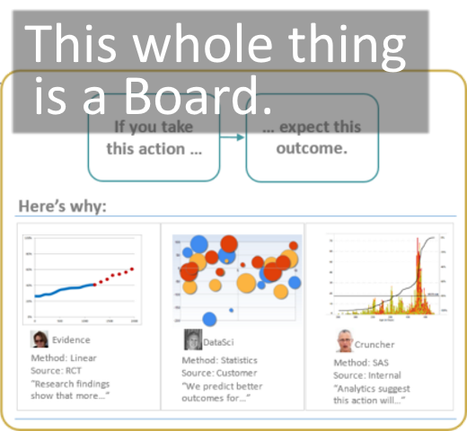 Data Story Boards for Data Visualization