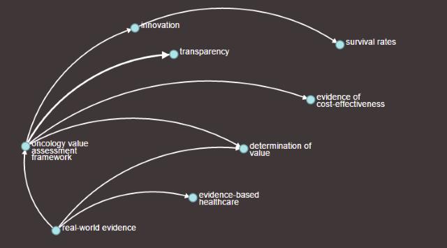 Insight Graph for Analytics Translators