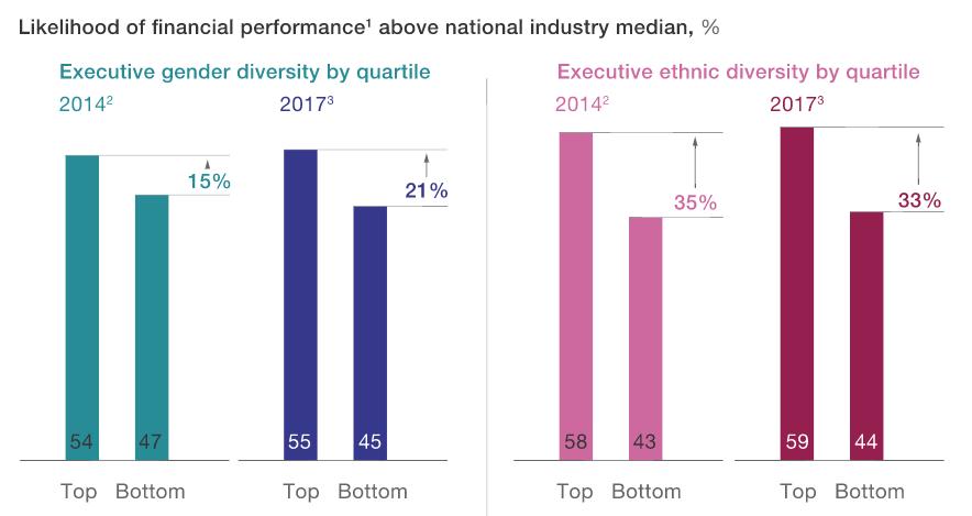hiring diversity correlates with higher profitability