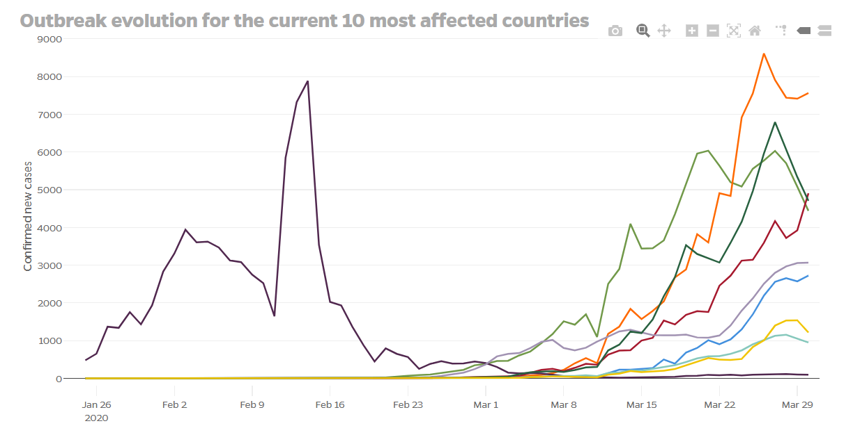 coronavirus pandemic curve - johns hopkins
